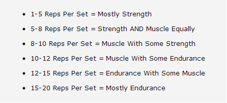 How Many Reps to Build Muscle?